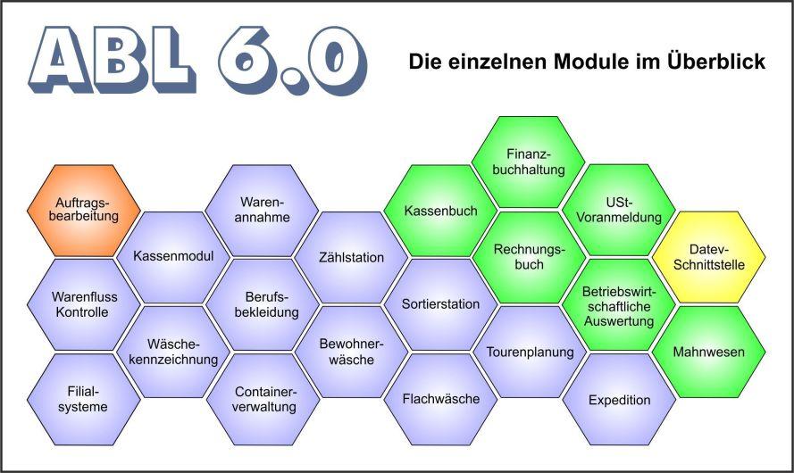 Modularer Aufbau der Auftragsbearbeitungssoftware ABL